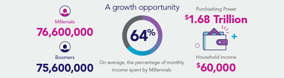 Millennial households make on average $60,0000 and have a purchasing power of $1.68 trillion