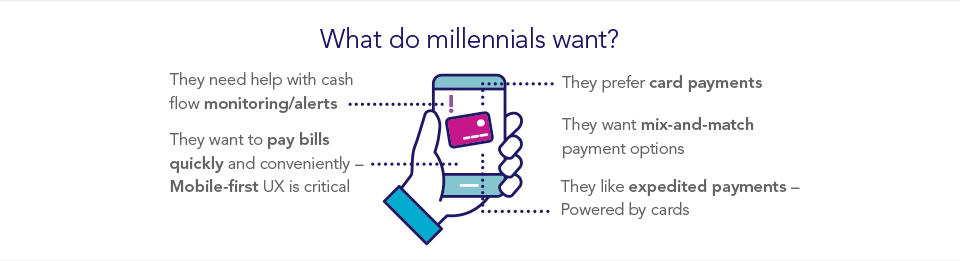 Millennials want help with cash flow alerts, want a mobile-first way to pay bills quickly with their cards, and like to mix-and-match payment options.