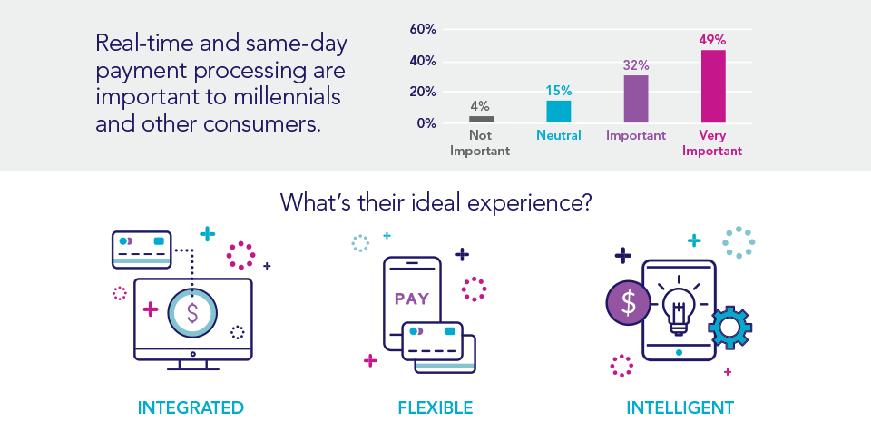 Real-time and same-day payment preocessing are important to millannials and other consumers.