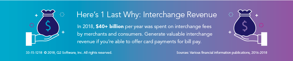 In 2018, $40+ billion was spent on interchange fees by merchants and consumers.